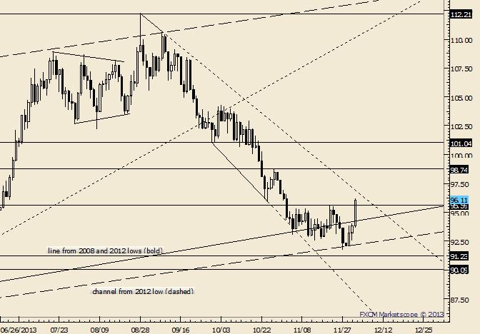 Crude Breaks Trendline Resistance; Allow Setup to take Shape