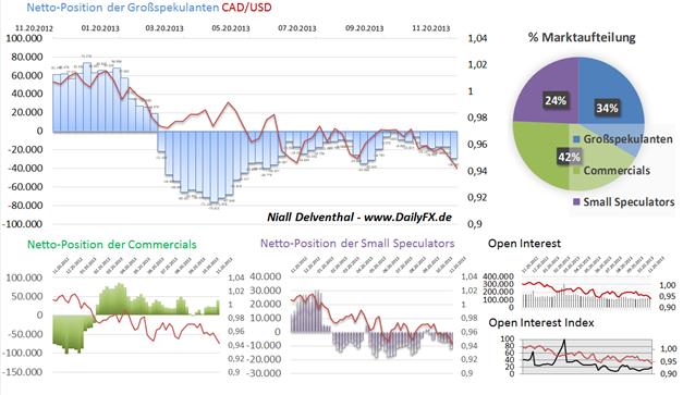 Positionerung von Hegdefonds & Co. deutet auf starken US-Dollar vs. den Rohstoffwährungen CAD und NZD
