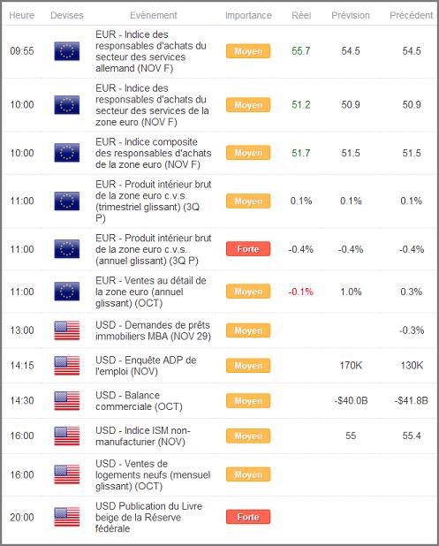 EURUSD_Pas_de_direction_claire_a_anticiper_avant_la_BCE_body_Calendrier1.png, EURUSD : Direction peu claire en attendant la BCE, marché à éviter