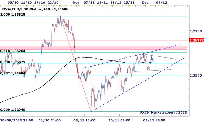 EURUSD_Pas_de_direction_claire_a_anticiper_avant_la_BCE_body_EURUSD_0412.png, EURUSD : Direction peu claire en attendant la BCE, marché à éviter