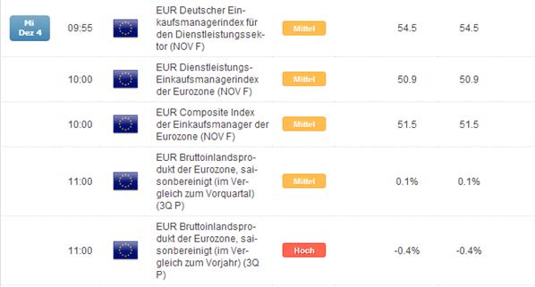 EUR/USD: Wirtschaftsdaten am Mittwoch vor EZB lose-lose für  den Euro?