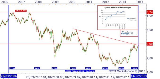 TAUX LONGS US : la tension monte avant le FOMC du 18 décembre