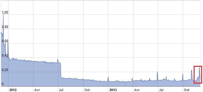 TAUX D'INTERÊT : le risque systémique pour le marché en 2014