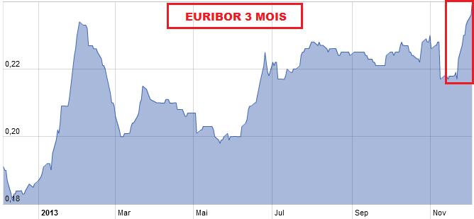 taux_interet_analyse_de_marche_04122013_body_euribor3M.png, TAUX D'INTERÊT : le risque systémique pour le marché en 2014