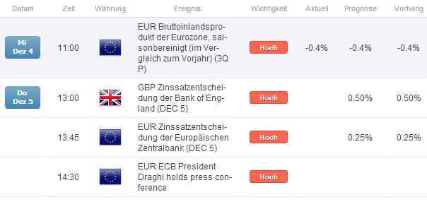 EUR/GBP - Der Tag der Notenbanken: die eine restriktiver die andere expansiver?