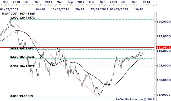 EURUSD_Test_dun_niveau_technique_cle_avant_la_BCE_body_EURO_Index.png, EURUSD : Le taux de change de l'euro reflète-t-il les fondamentaux de la zone euro ?