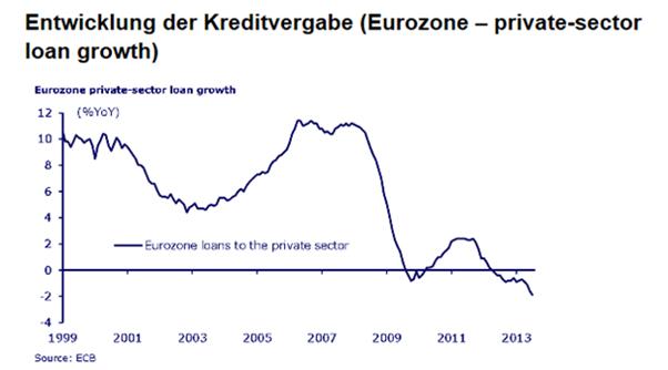 EZB-Leitzinsentscheidung am Donnerstag im EUR/USD mit Sell-Off-Potential