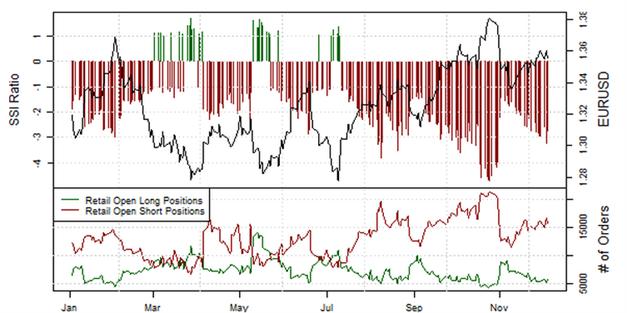 EUR/USD - Retail-Short Positionen fallen um 5,9% vor EZB Zinsentscheid