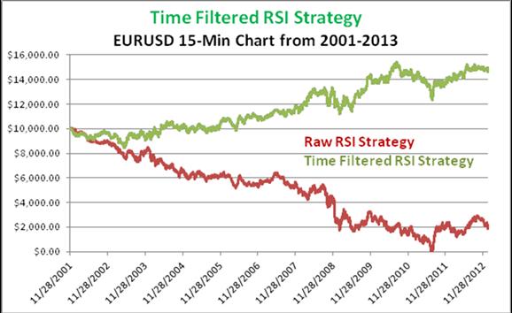 Three Strategies for Three Markets