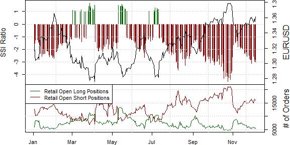 Euro Likely to Test Fresh Peaks versus US Dollar