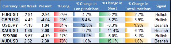 Japanese Yen and US Dollar In Focus On Major Risk of Market Shift