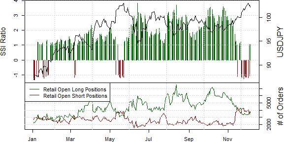 Japanese Yen Sentiment Warns of Potential Reversal