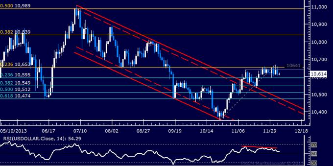 Forex: US Dollar Locked in Narrow Range Before US Jobs Data