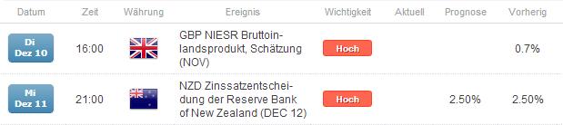 GBP/NZD mit 1.000 Pips Potential auf der Unterseite - klassischer Range-Trade