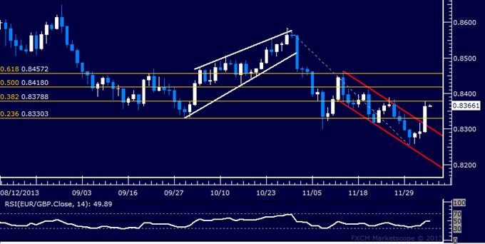 Forex: EUR/GBP Technical Analysis – Bulls Retake Momentum