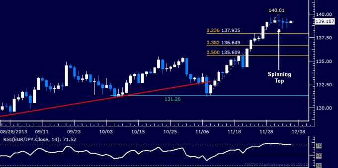 Forex: EUR/JPY Technical Analysis – Stalling Below 140.00 Mark