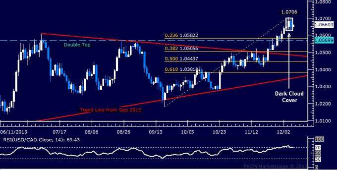 Forex: USD/CAD Technical Analysis – Selloff Signaled Sub-1.07
