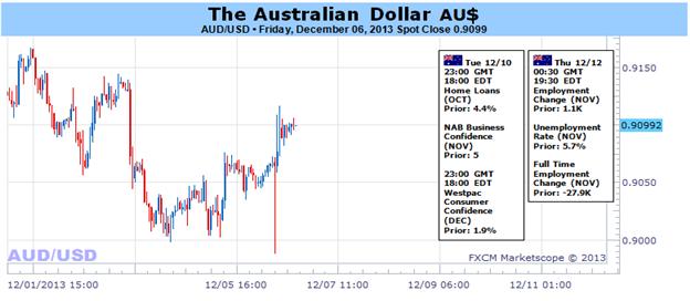 Australian Dollar Finds a Temporary Lifeline in Seasonal Forces