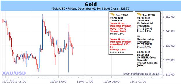 Goldkurseinbrüche inmitten eines verbesserten US-Ausblicks - November Range im Fokus