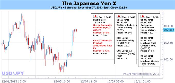 Le rebond des données et la baisse des marchés actions pourraient aider un yen en difficulté