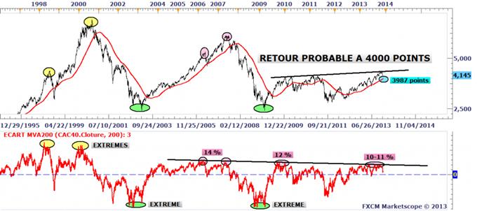 CAC 40 : Rebond technique toujours possible au-dessus des 4100 points
