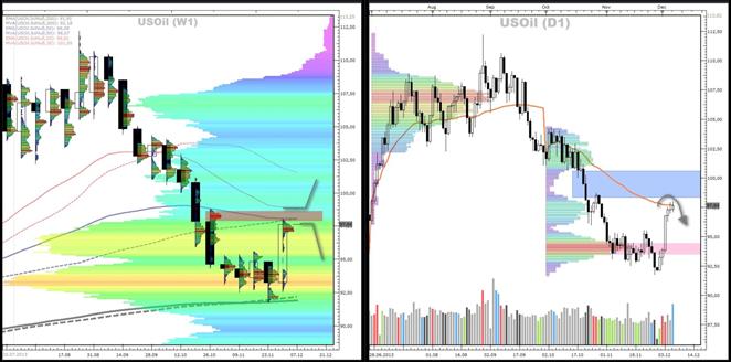 Crude-Oil / Gold / Silber - Market-Profile (09.12.2013)