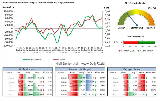 """EUR/USD  – Phase des """"Euro-Abbaus"""" gestoppt: Um 1,669 Mrd. USD stieg die Netto-Position der Großspekulanten"""