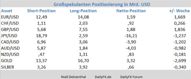 GBP/USD - Non Commercials verzeichnen deutlichen Ausbau von Long-Positionen