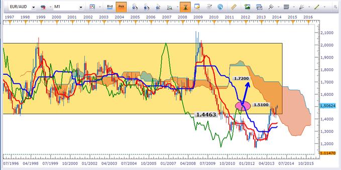 EUR/AUD - 1.51 la rencontre fatidique