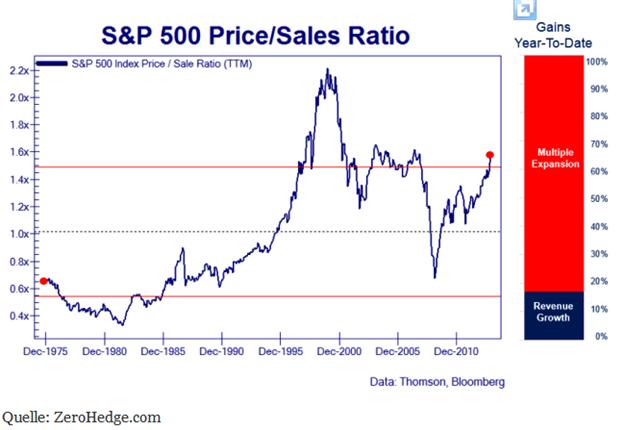 S&P 500: Bewertung vs. Charttechnik