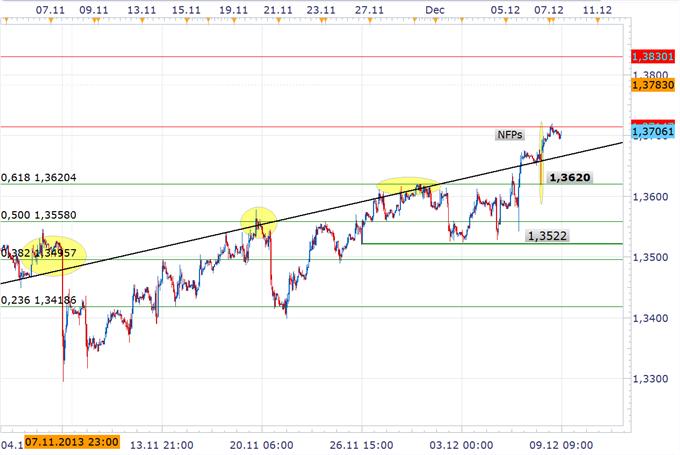 Wette auf unverändert expansive FED wird den Euro weiter stützen