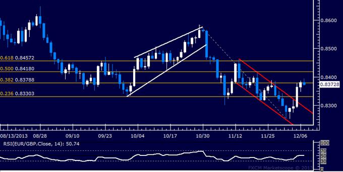 Forex: EUR/GBP Technical Analysis – Resistance Met Below 0.84
