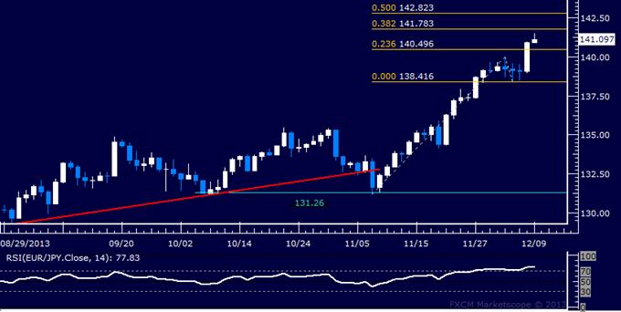 Forex: EUR/JPY Technical Analysis – Resistance Seen Below 142.00