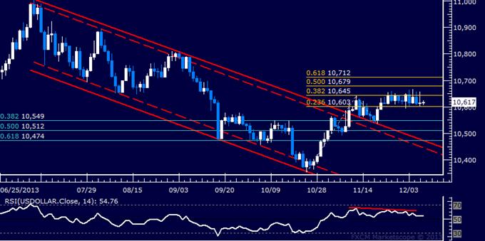 Forex: US-Dollar Technische Analyse – Hartknäckige Range hält auch weiterhin