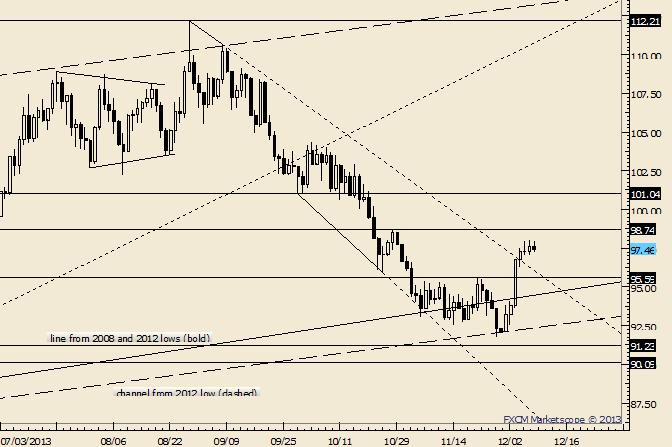 Crude: Kurzfristiger Anstieg verlangsamt sich; erwarten Sie einen Dip