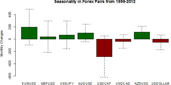 Les effets saisonniers de décembre favorisent des gains du S&P 500 et de l'euro