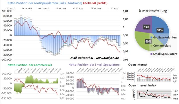 Weitere Positionierung gegen den CAD und NZD seitens Großspekulanten an der CME