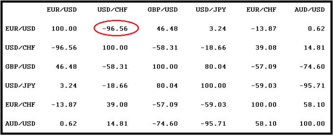 EURUSD : Objectif acheteur atteint, des signaux d'alerte pour la monnaie unique