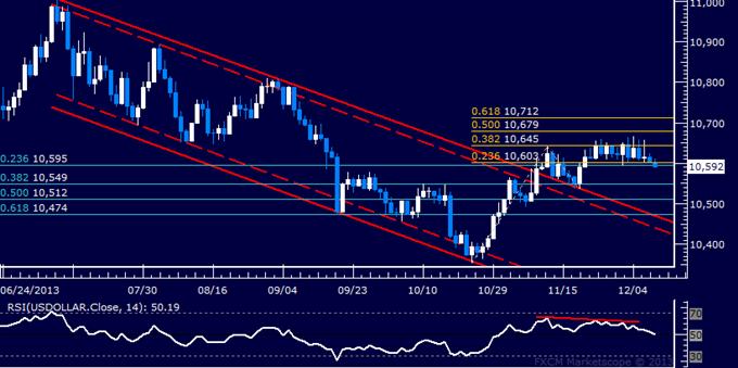 Dollar Struggling to Hold Support, SPX 500 Eyeing November Top