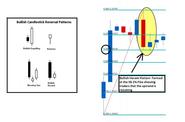 Wie man USD/CAD Entry Level findet mit Fibonacci Retracements