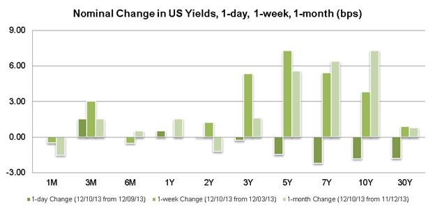Le dollar US perd son support comme les taux des bons du trésor retracent sur leurs récents plus hauts
