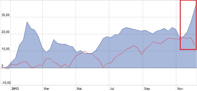 """CAC40 & indices Europe : attendre un rebond pour """"shorter"""""""