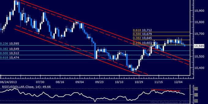 US Dollar Technical Analysis – Range Bottom Under Fire