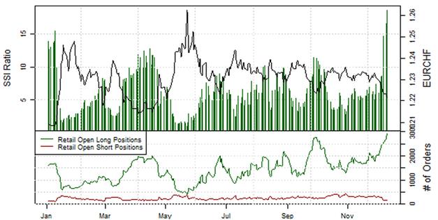 EUR/CHF - SNB: Der effizienteste Dirigent von unnatürlichen Wechselkursraten