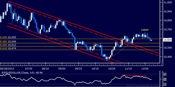 US Dollar Breaks Range Support, SPX 500 May Turn Lower Anew