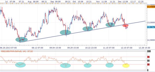 Trendlinienbruch im USD/MXN warnt vor weiterer Schwäche, doch Taper-Spekulationen könnten wieder aufkochen