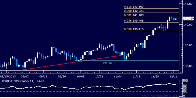Forex: EUR/JPY Technical Analysis – Key Resistance Below 142.00