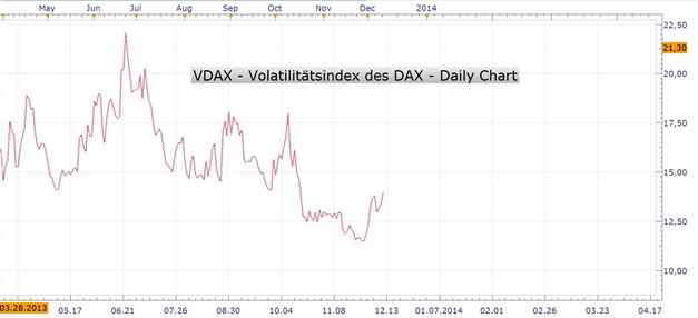 Steigende implizite Volatilität deutet auf weitere DAX-Rückgänge