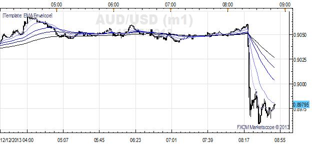 AUD/USD Dives Below $0.9000 as RBA Suggests it Prefers $0.8500
