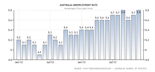 AUDUSD fällt im Zuge einer steigenden Arbeitslosenquote